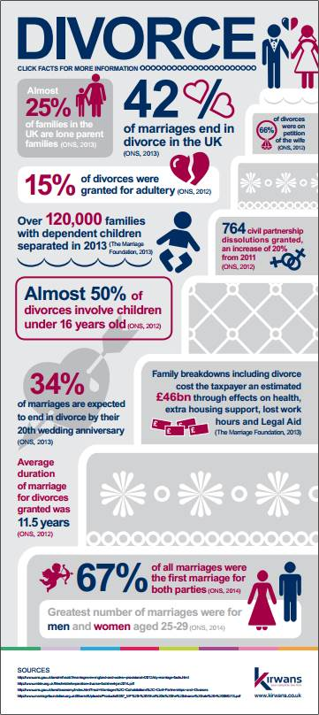 Divorce Infographic Image